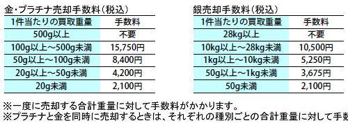 田中貴金属「売却時」のバーチャージ料金。