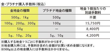 田中貴金属「購入時」のバーチャージ料金。